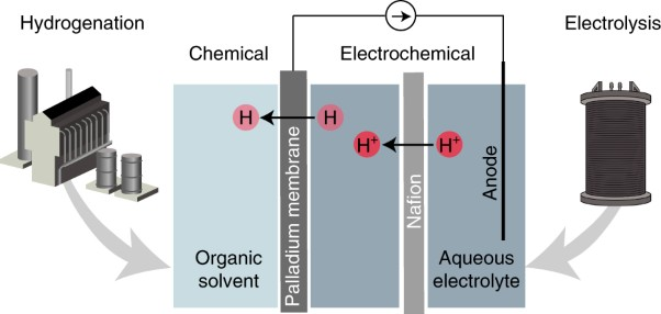 Complete electron economy by pairing electrolysis with hydrogenation