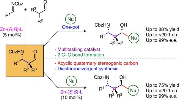 Branched aldehydes as linchpins for the enantioselective and stereodivergent synthesis of 1,3-aminoalcohols featuring a quaternary stereocentre