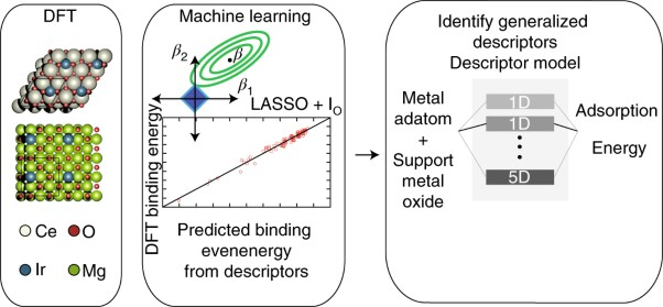 Interaction trends between single metal atoms and oxide supports identified with density functional theory and statistical learning