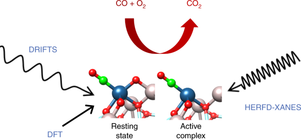 Identification of the active complex for CO oxidation over single-atom Ir-on-MgAl<sub>2</sub>O<sub>4</sub> catalysts