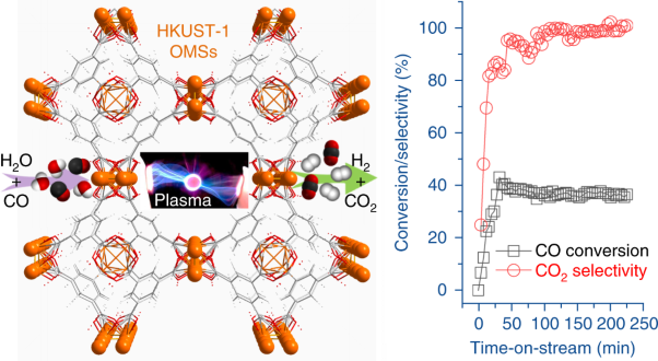 Sustaining metal–organic frameworks for water–gas shift catalysis by non-thermal plasma