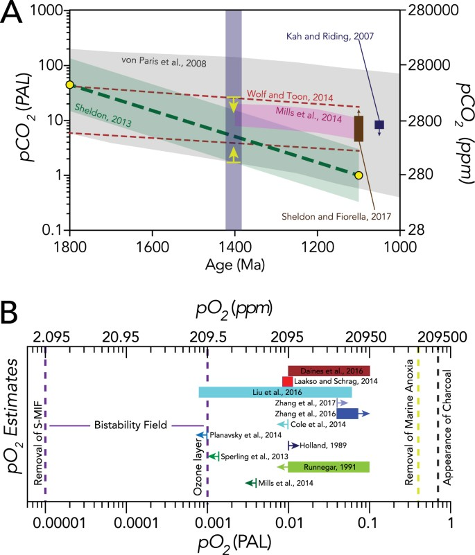 Triple oxygen isotope evidence for limited mid-Proterozoic