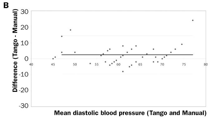 Cardiopulmonary exercise testing in congenital heart disease ...