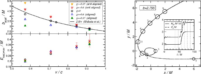 Exploring New Physics Frontiers Through Numerical Relativity ...