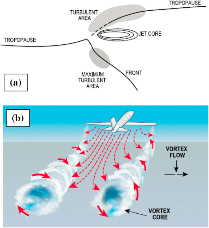 Aviation Meteorology: Observations and Models. Introduction ...