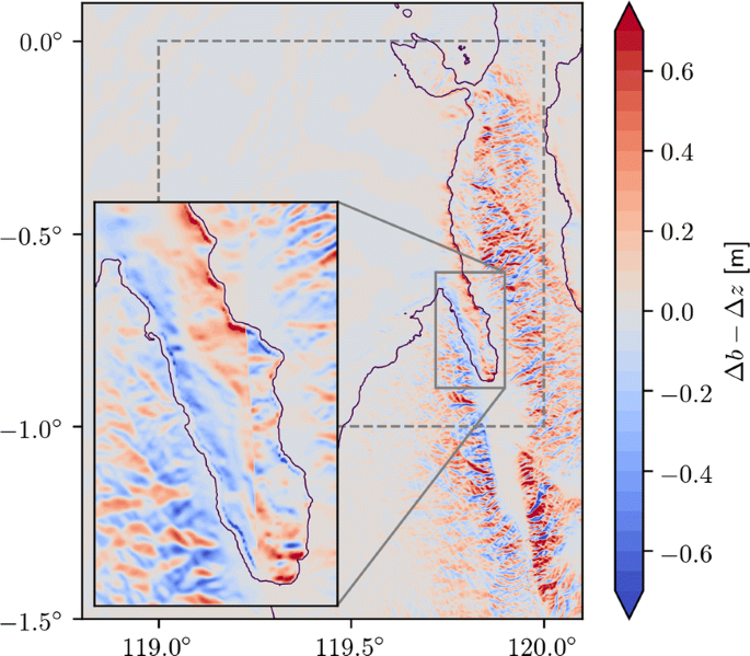 Coupled, Physics-Based Modeling Reveals Earthquake Displacements ...