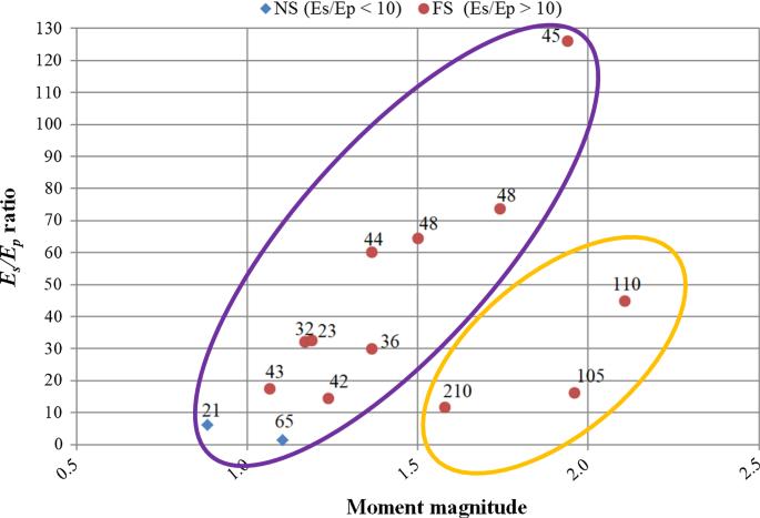 Back Analysis of Short-Term Seismic Hazard Indicators of Larger ...