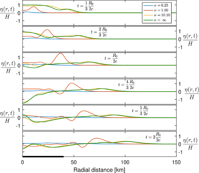 Analytical Model for Tsunami Propagation Including Source ...