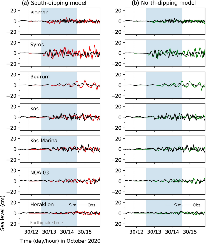 Long Tsunami Oscillations Following the 30 October 2020 Mw 7.0 ...