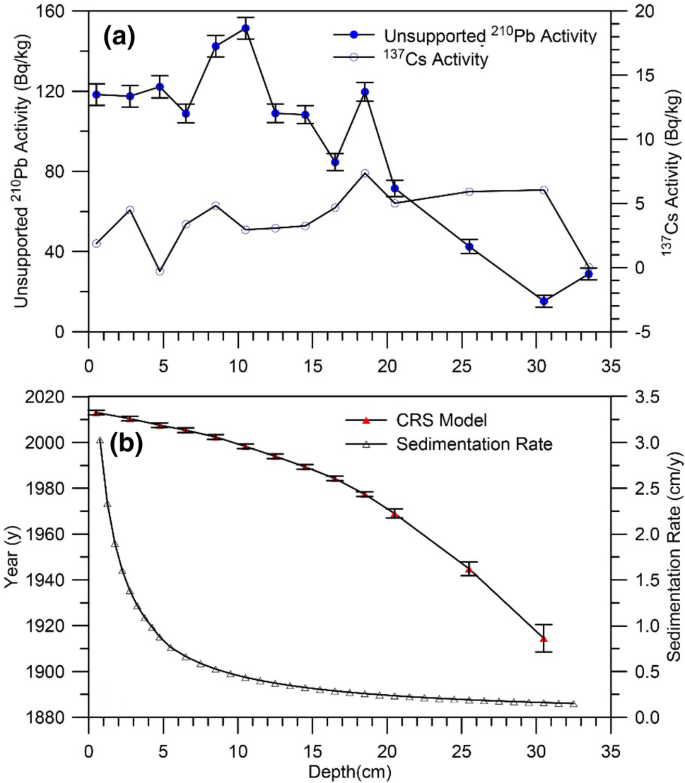 Hydrological fluctuations modulate phototrophic responses to ...