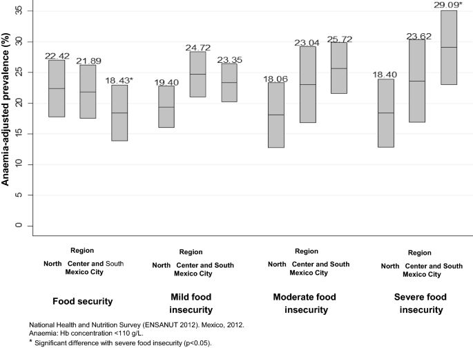 Household food insecurity and its association with anaemia in ...