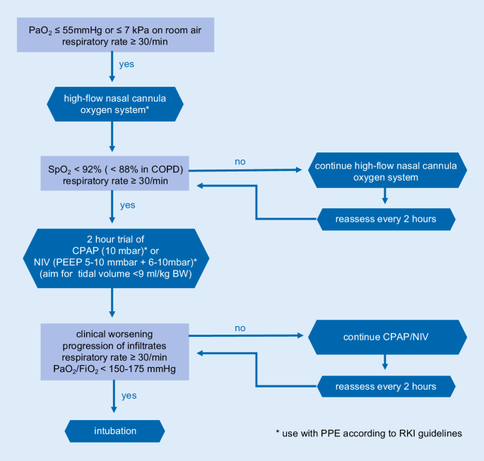 Recommendations For Treatment Of Critically Ill Patients With Covid 19 Springerlink