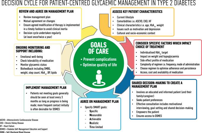 client centered goals for diabetes diet education
