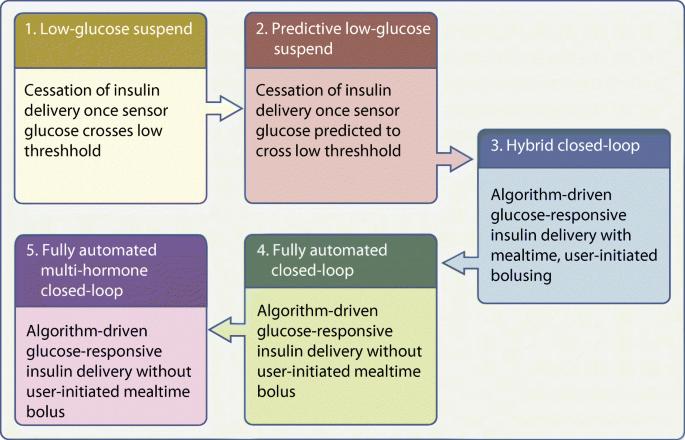New closed-loop insulin systems | SpringerLink
