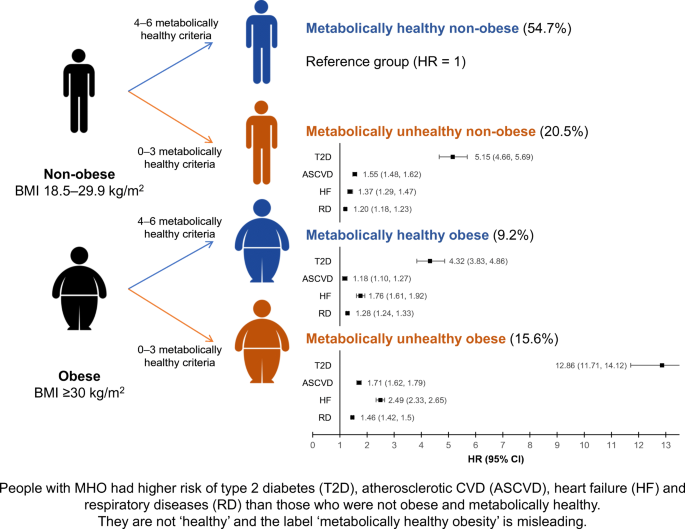 Are people with metabolically healthy obesity really healthy? A ...