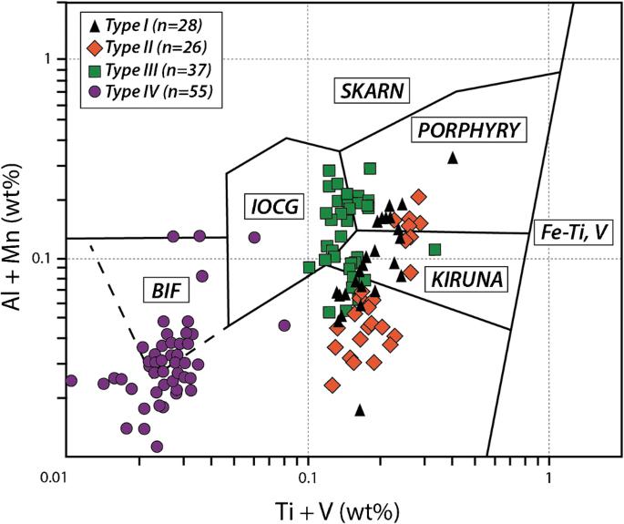 Trace element geochemistry of magnetite from the Cerro Negro Norte ...