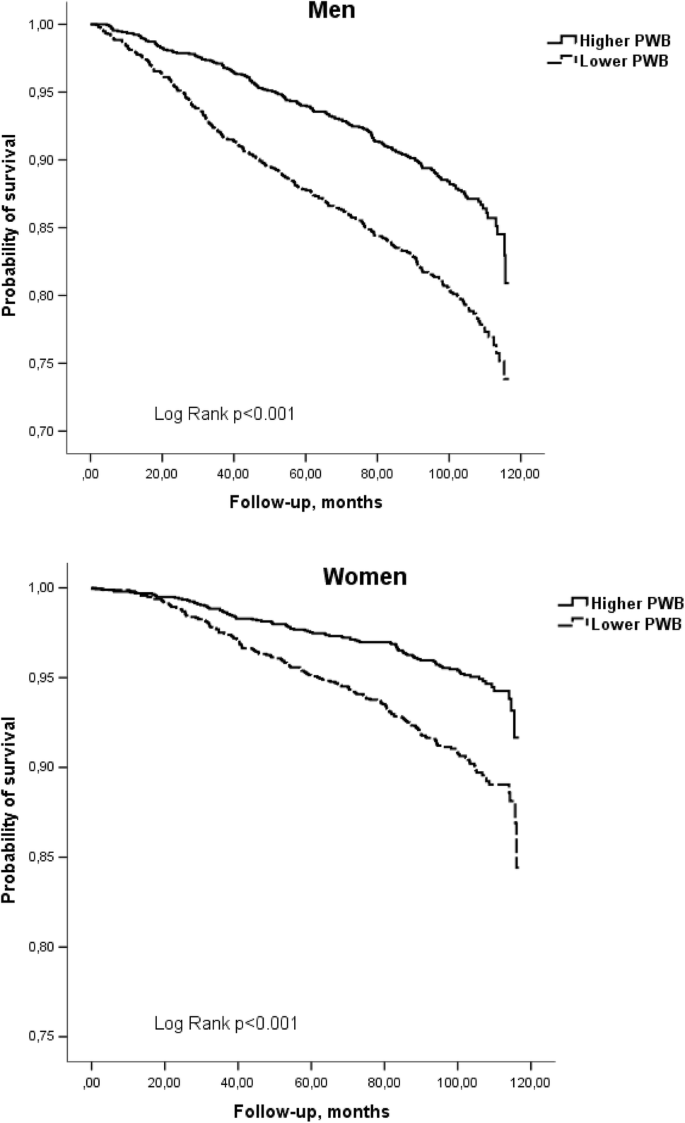 Psychological well-being and mortality: longitudinal findings from ...