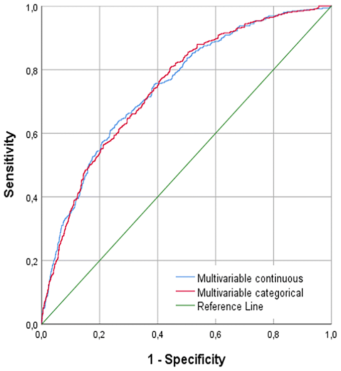 Causes and predictors of early mortality in patients treated with ...