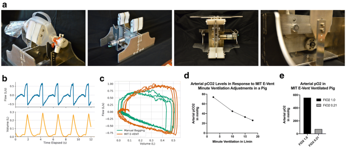Rapidly scalable mechanical ventilator for the COVID-19 pandemic ...