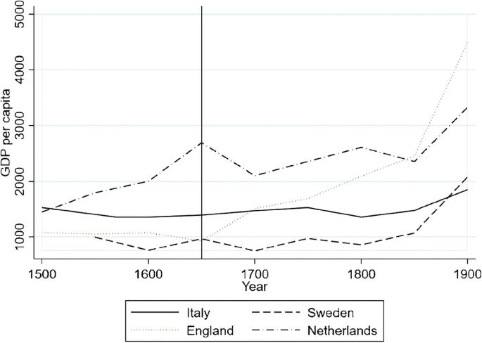Malthus in preindustrial Northern Italy? | SpringerLink