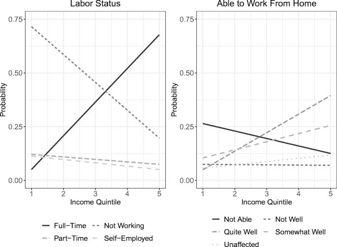 Socio-demographic factors associated with self-protecting behavior ...