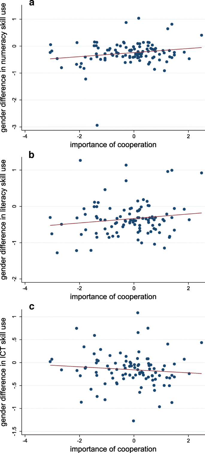Gender differences in the skill content of jobs | SpringerLink
