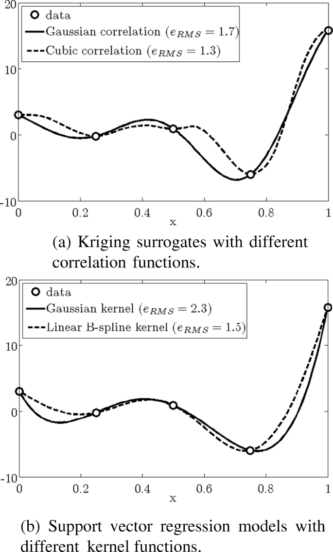 Surrogate modeling: tricks that endured the test of time and some ...