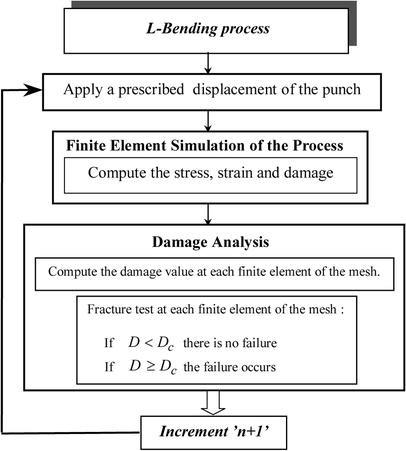 Damage prediction in L-bending processes using FEM   SpringerLink