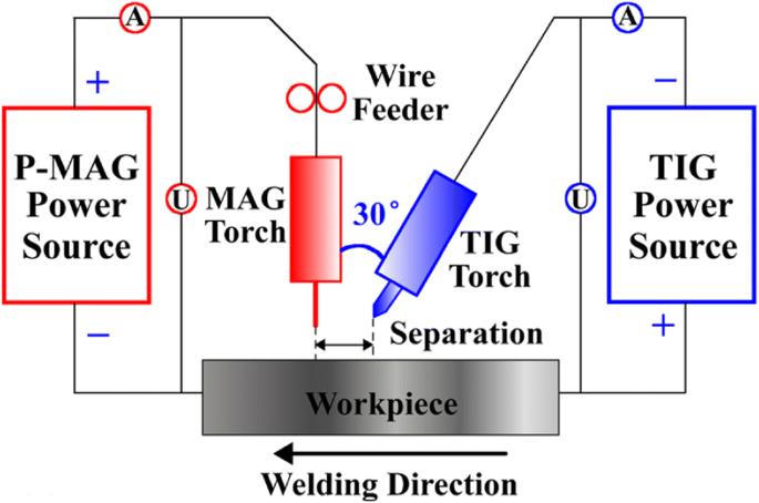 Research Advances In High Energy Tig Arc Welding Springerlink