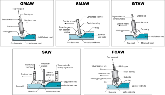 A Data Framework For Environmental Assessment Of Metal Arc Welding Processes And Welded Structures During The Design Phase Springerlink