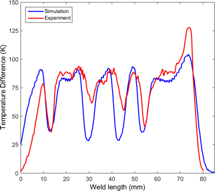 Numerical model and experimental validation for online monitoring ...