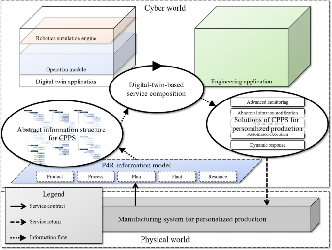 Digital twin-based cyber physical production system architectural ...