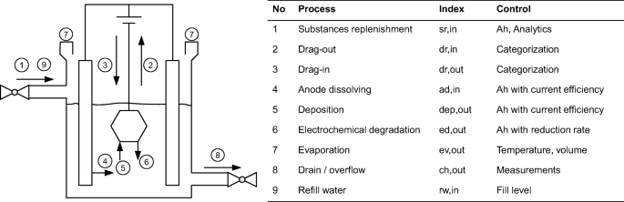 Model-based analysis, control and dosing of electroplating ...