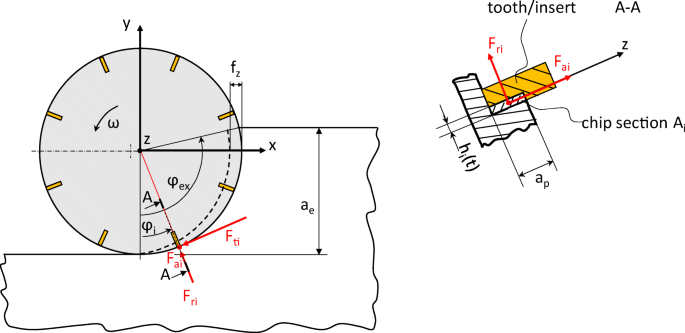 Energy assessment of different cooling technologies in Ti-6Al-4V ...
