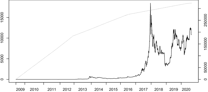 The Volatility Of Bitcoin And Its Role As A Medium Of Exchange And A Store Of Value Springerlink