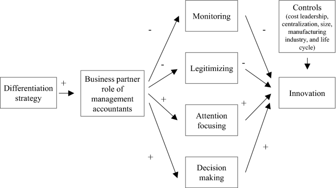 Strategy And Innovation The Mediating Role Of Management Accountants And Management Accounting Systems Use Springerlink