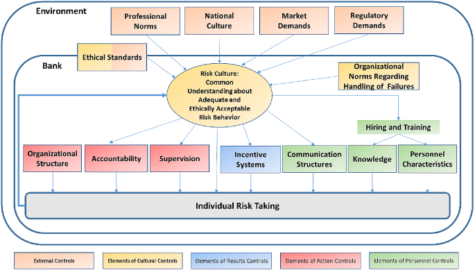 Banks' risk culture and management control systems: A systematic ...