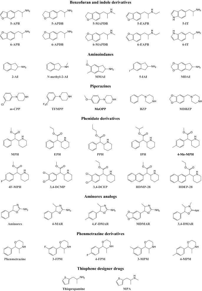 Designer drugs: mechanism of action and adverse effects | SpringerLink