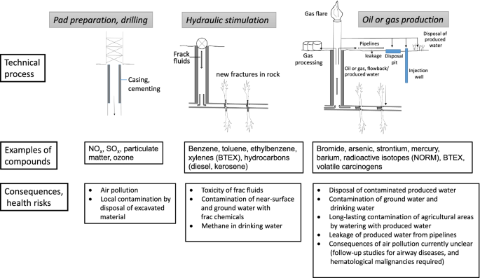 Critical evaluation of human health risks due to hydraulic ...
