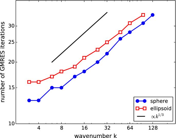 Wavenumber-explicit analysis for the Helmholtz h-BEM: error ...