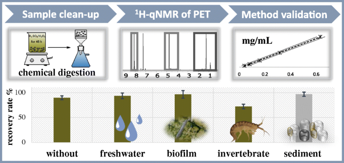 Quantitative Analysis Of Pet Microplastics In Environmental Model
