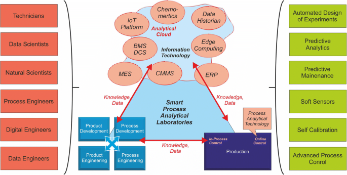Current and future requirements to industrial analytical ...