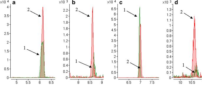 Development of a capillary electrophoresis–mass spectrometry ...