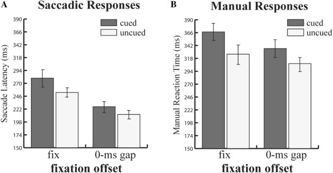 The gap effect reduces both manual and saccadic inhibition of ...