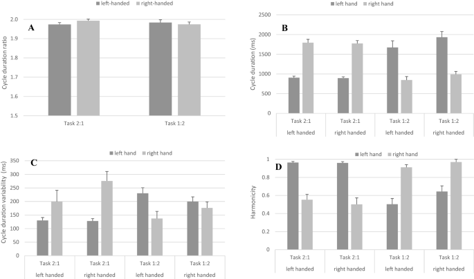 Bimanual coordination associated with left- and right-hand ...