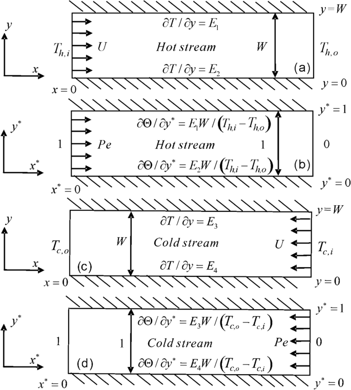 Investigation of heat transfer in a microchannel with same heat ...
