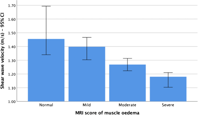 Muscle shear wave elastography in idiopathic inflammatory ...