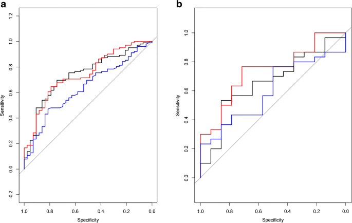 Prediction of outcome in anal squamous cell carcinoma using ...