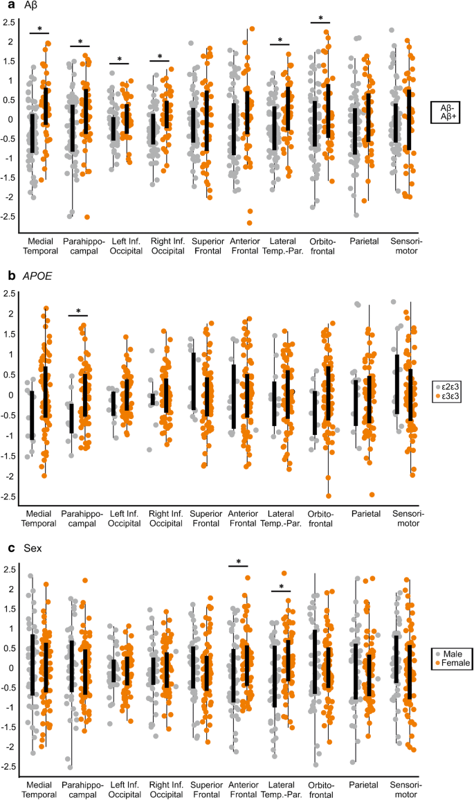 Spatial patterns of tau deposition are associated with amyloid ...