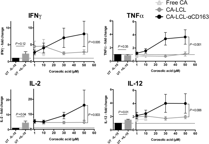 STAT3 inhibition specifically in human monocytes and macrophages ...